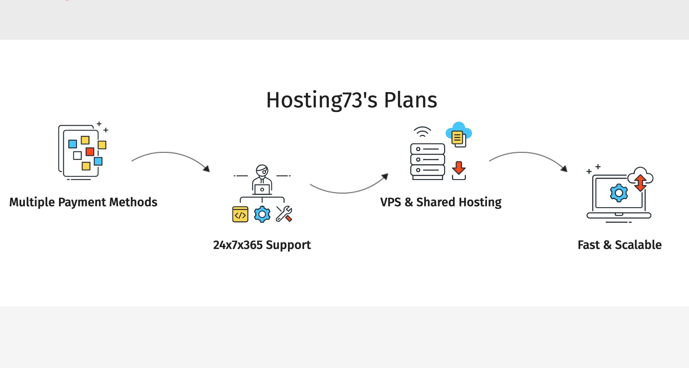 Hosting73纽约VPS年付25美元起,4GB内存,50GB SSD存储,3TB月流量,OpenVZ虚拟化,Hosting73优惠码