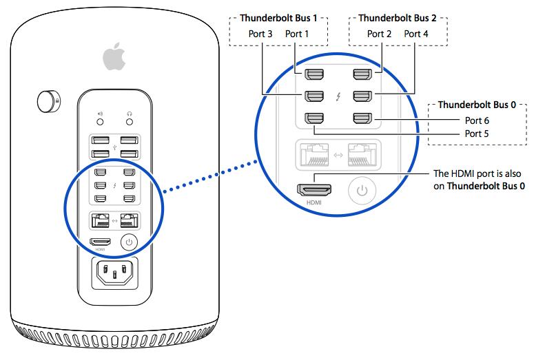 将多台显示器与 Mac Pro(2013 年末)配合使用