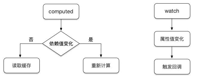 Vue - 详解Vue计算属性和侦听属性